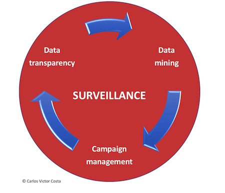 Digita_Transparency_Surveillance