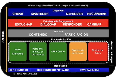 Reputación Digital Carlos Victor Costa