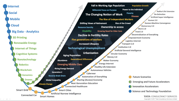 Etapas evolución de la Era Digital