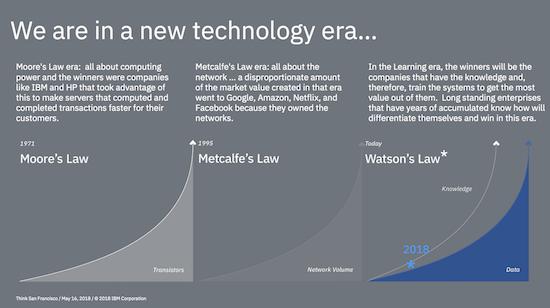 Ley de Watson IBM
